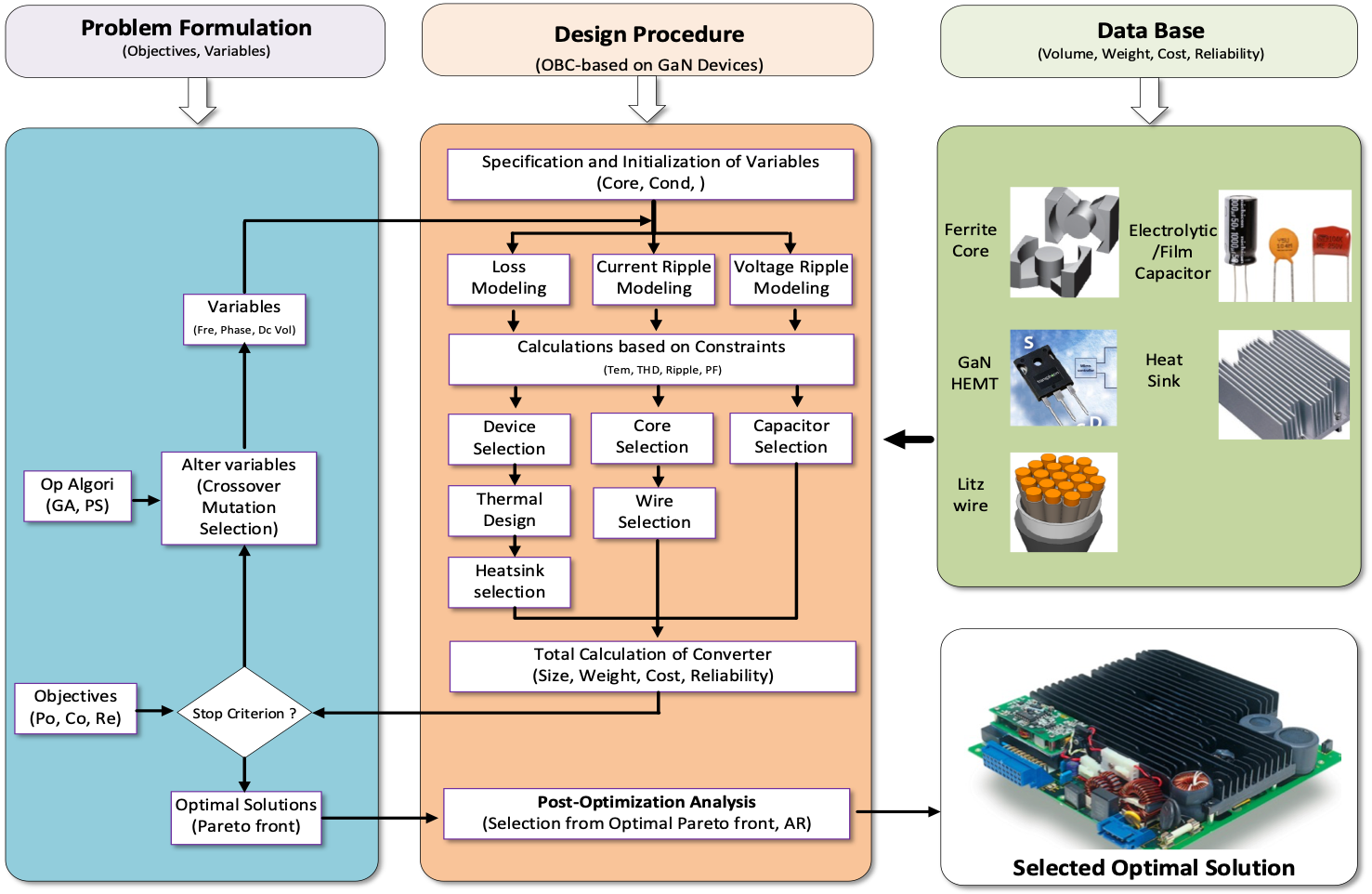 Co-design for power electronics system